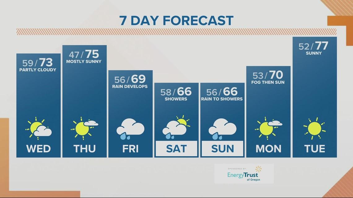 KGW sunrise forecast 9-15-21