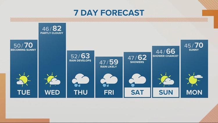 KGW Sunrise forecast 5-4-21