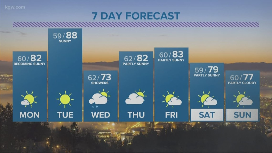 A sunny start to the week, before Wednesday showers