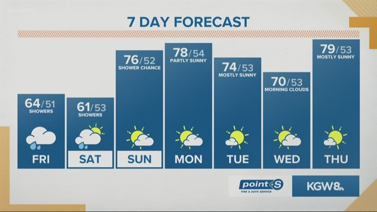 Much cooler, with clouds and light rain showers Friday & Saturday