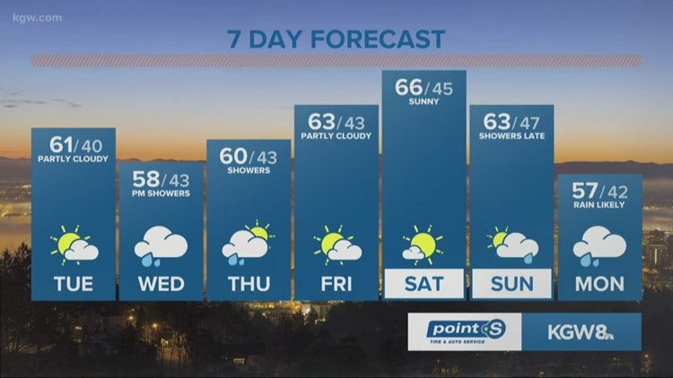 Early shower chance, otherwise sunshine and 60 today!