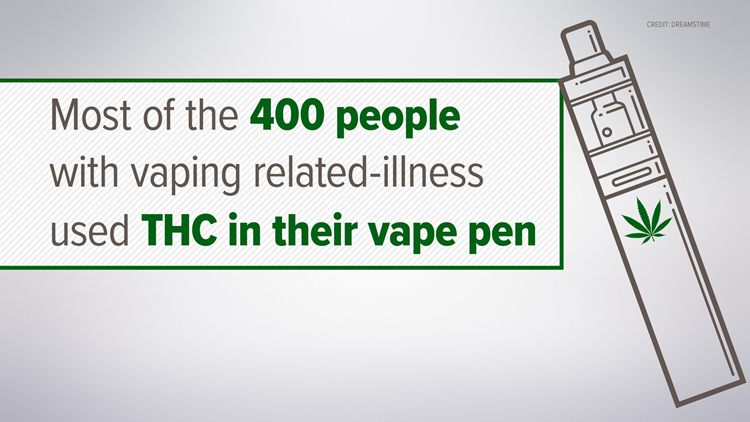 Most of the 400 people with vaping-related illnesses used THC in their vape pens.