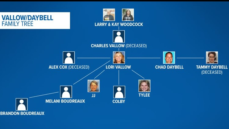 Vallow/Daybell family tree