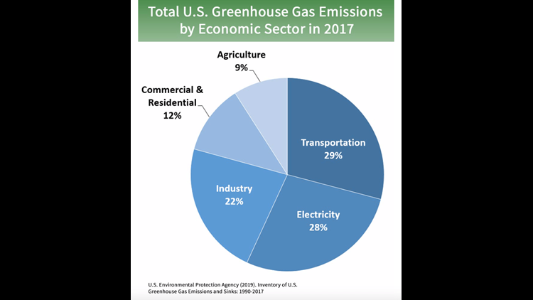 Chart courtesy of the Environmental Protection Agency