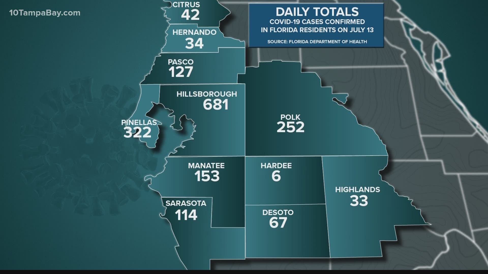 Florida Reports 133 More Covid 19 Deaths Adds 9 194 Confirmed Cases Kgw Com